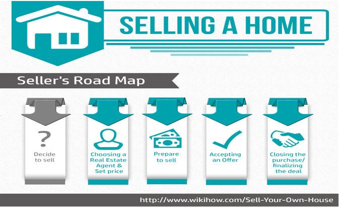 Seller's Road Map Info-Graphic